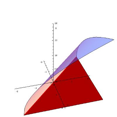 Wykres funkcji f(x,y) = sqrt(x+y)