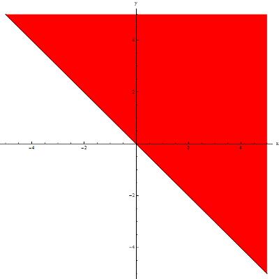 Dziedzina funkcji y=sqrt(x+y) na płaszczyźnie XY