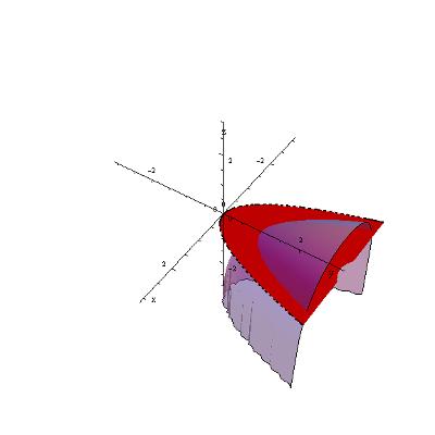 Wykres 3D funkcji f(x,y)=ln(y-x^2)