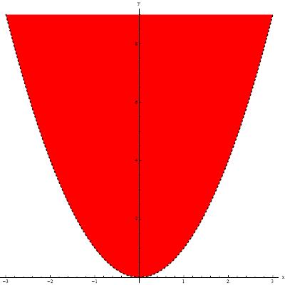 Wykres dziedziny funkcji f(x,y)=ln(y-x^2)