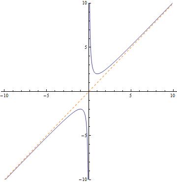 Wykres funkcji (x^2+1)/x
