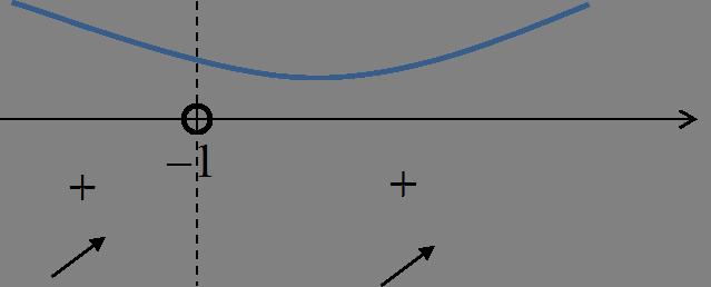 Wykres pochodnej
